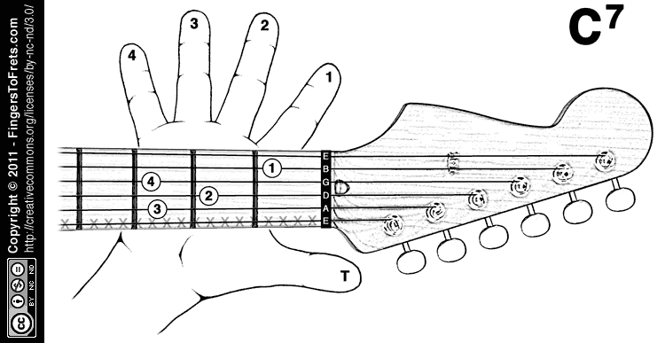 Fingers To Frets Visual Guitar Chord Charts For Lefties