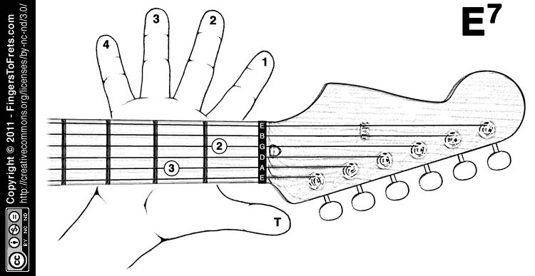 Mandolin mandolin chords e7 : Guitar : guitar chords e7 Guitar Chords E7 along with Guitar ...