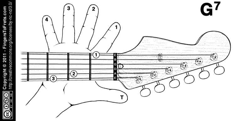 B Minor Guitar Chord Variations Fingers to Frets: Visu...