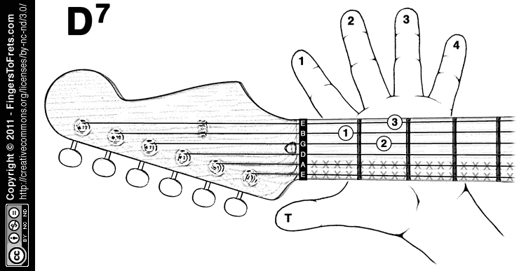 Fingers to Frets: Visual Guitar Chord Charts