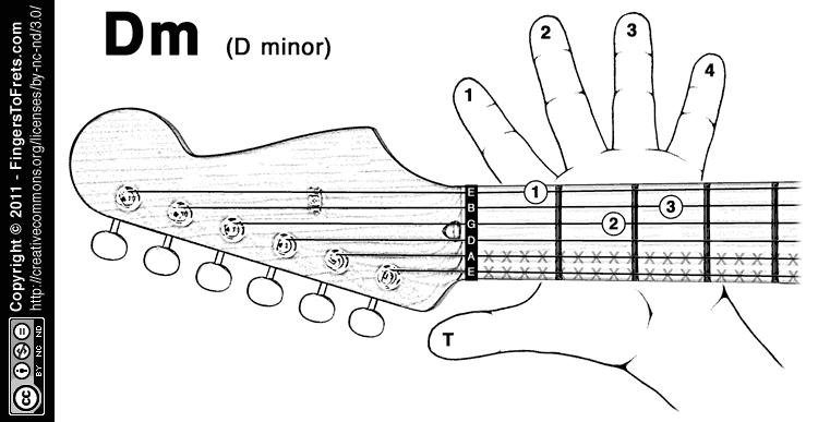 Ukulele ukulele chords dm : Fingers to Frets: Visual Guitar Chord Charts