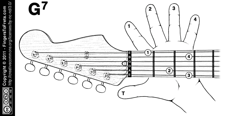 G Chord Guitar Finger Position Fingers to Frets: Visu...